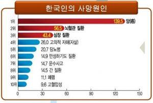 한국인의 사망 원인