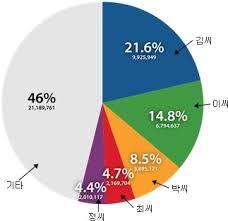 фамилии корейские.